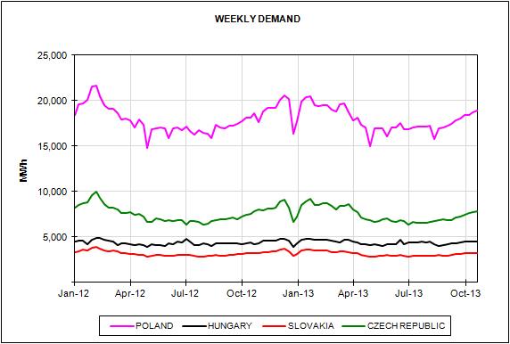European Energy Market Prices October 2013
