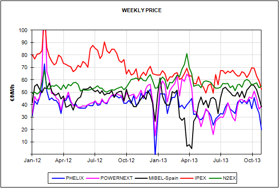 Report of the European Energy Market Prices for the month of October