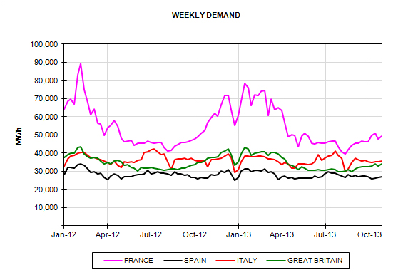 Energy Market Prices for the month of October 2013