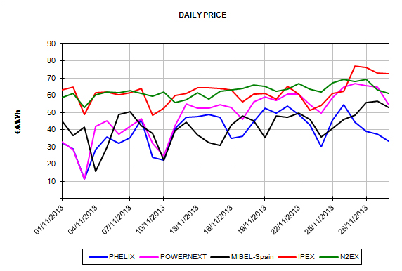 Report of the European Energy Market Prices for the month of November 2013