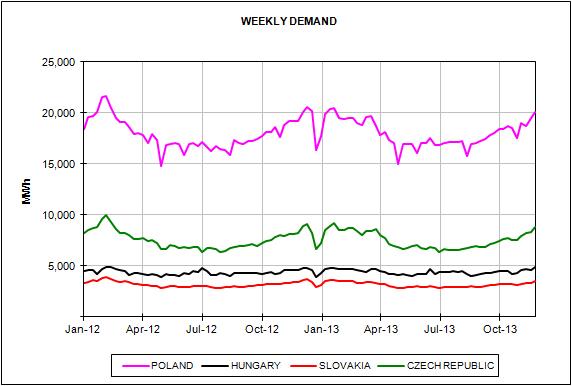European Energy Market Prices November 2013