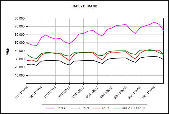 Report of the European Energy Market Prices