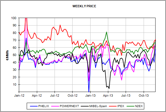 Report of the European Energy Market Prices for the month of November
