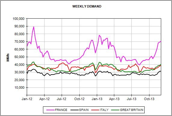 Energy Market Prices for the month of November 2013