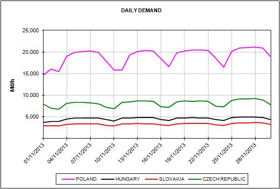 Energy Market Prices November 2013