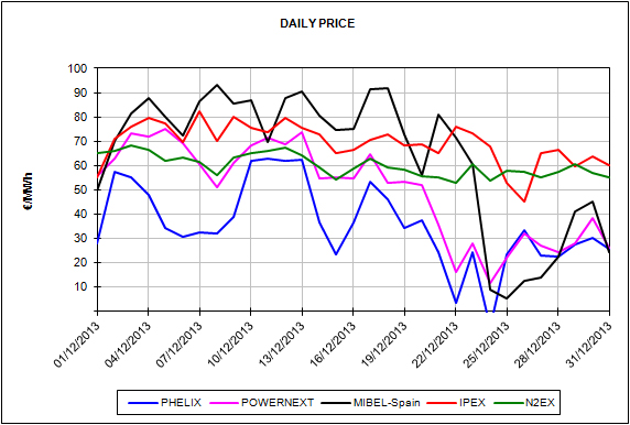 Report of the European Energy Market Prices for the month of December 2013