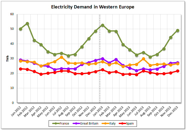 Assessment of Electrictity Consumption in Western Europe for 2013