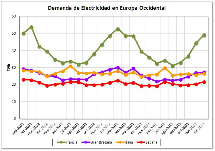 Balance de consumo eléctrico europeo del año 2013