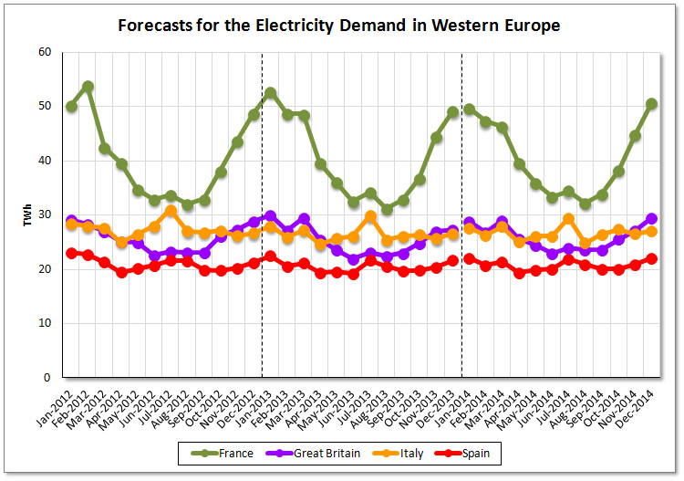 Assessment of Electrictity Consumption in Western Europe