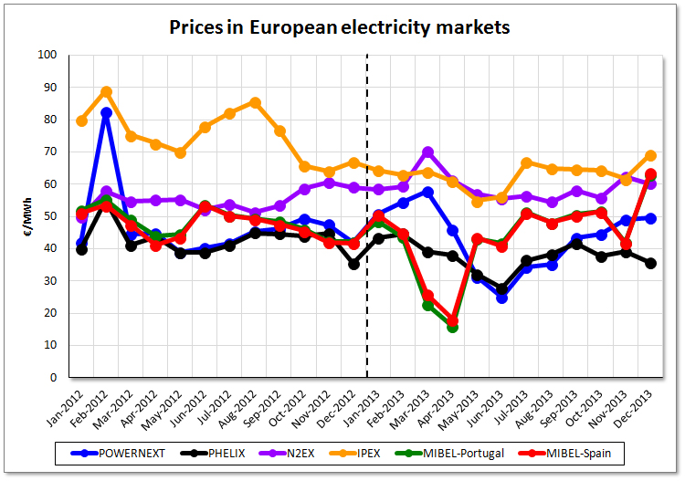 Assessment of Electricity Prices in Western Europe for 2013