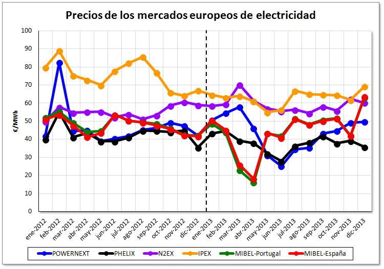 Balance de precios de los mercados europeos de electricidad al cierre del año 2013