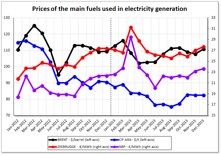 Assessment of Electricity Prices in Western Europe