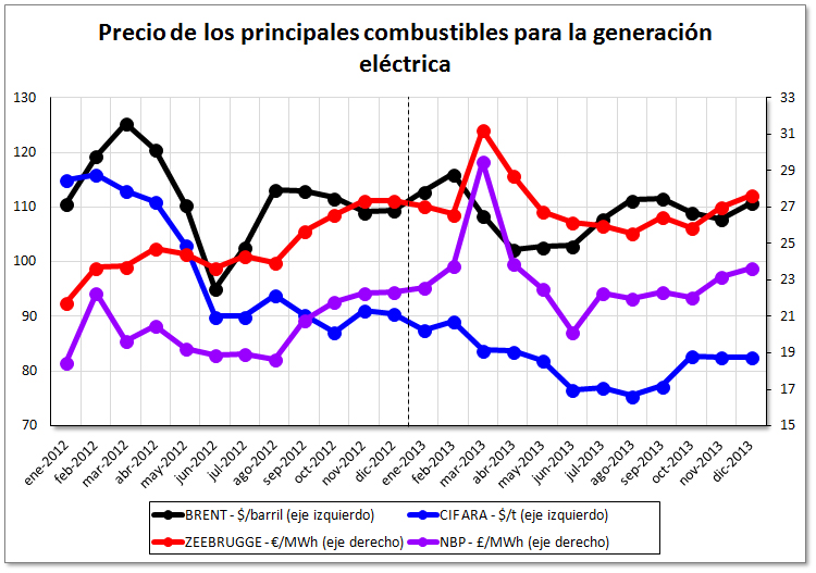 Precios de los mercados europeos de electricidad al cierre del año 2013