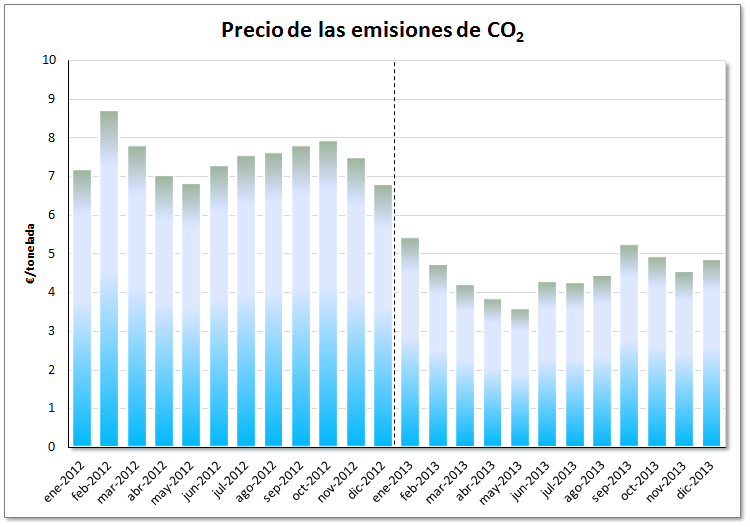 Mercado eléctrico de español durante el año 2013