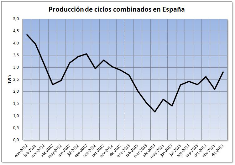 Mercado eléctrico de España