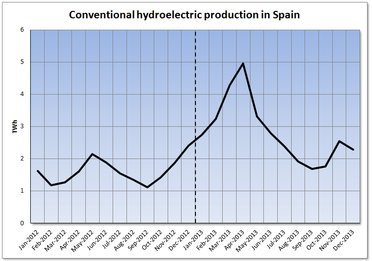 Analysis of the Spanish Electricity Market during 2013