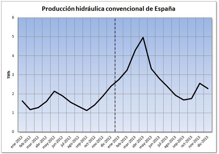 Análisis del mercado eléctrico de español al cierre del año 2013