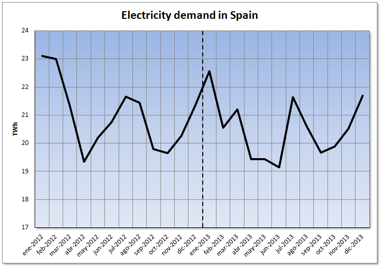 Analysis of the Spanish Wholesale Electricity Market during 2013