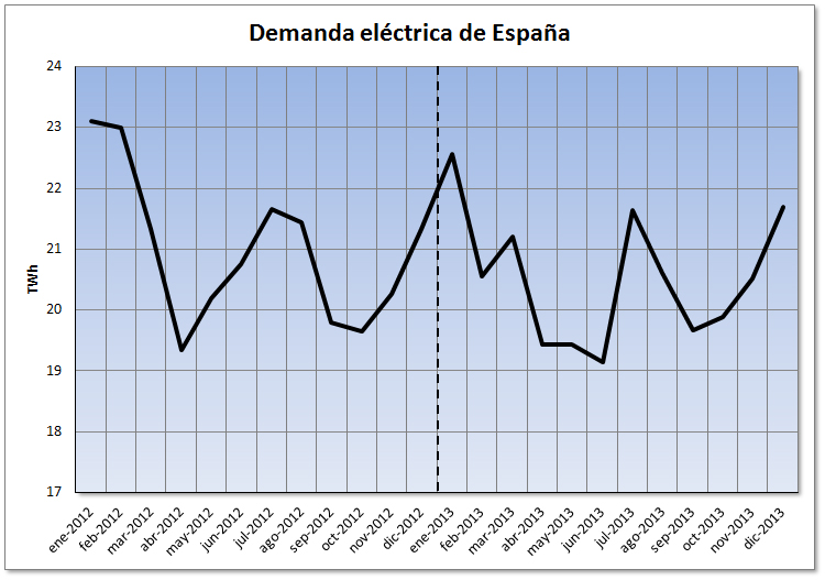 Análisis del mercado eléctrico de España al cierre del año 2013