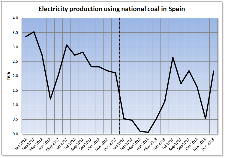 Spanish Electricity Market during 2013