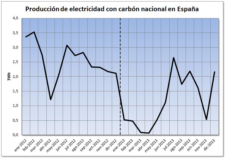 Análisis del mercado eléctrico