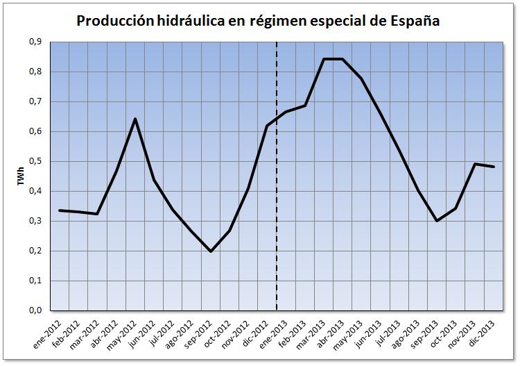 Análisis del mercado eléctrico de español durante el año 2013
