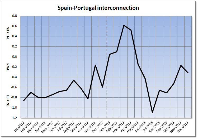 Monthly net balance of the Spain-Portugal interconnection