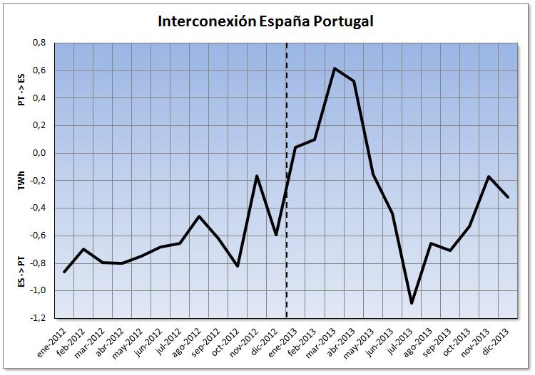 Evolución del saldo neto mensual de la interconexión entre España y Portugal