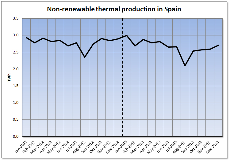 Analysis of the Spanish Electricity Market 2013