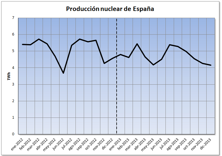Análisis del mercado eléctrico de español