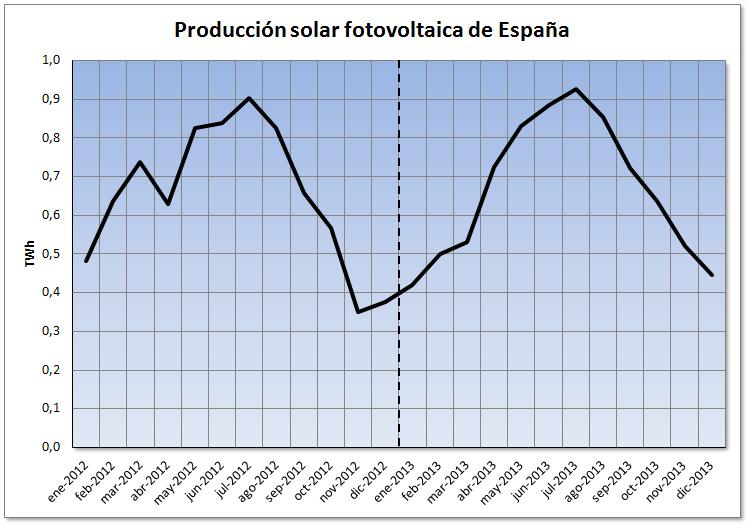 Mercado eléctrico de español al cierre del año 2013