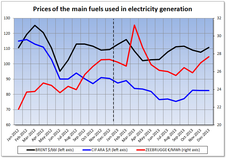 Prices of the main fuels used in electricity generation