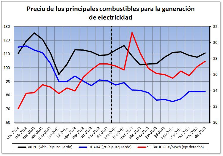 Mercado eléctrico de España durante el año 2013