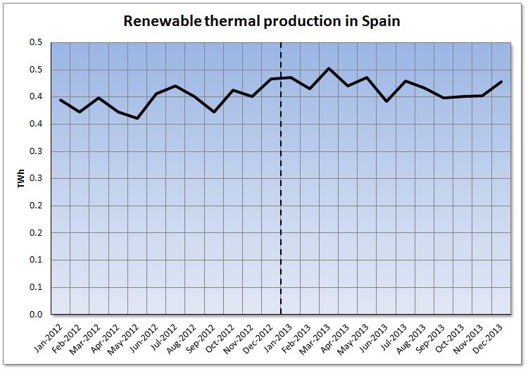 Spanish Electricity Market 2013