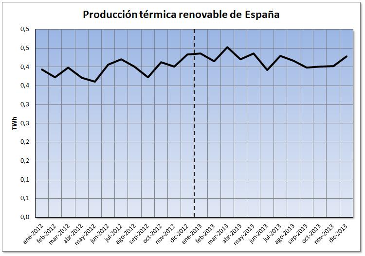 Análisis del mercado eléctrico de España durante el año 2013