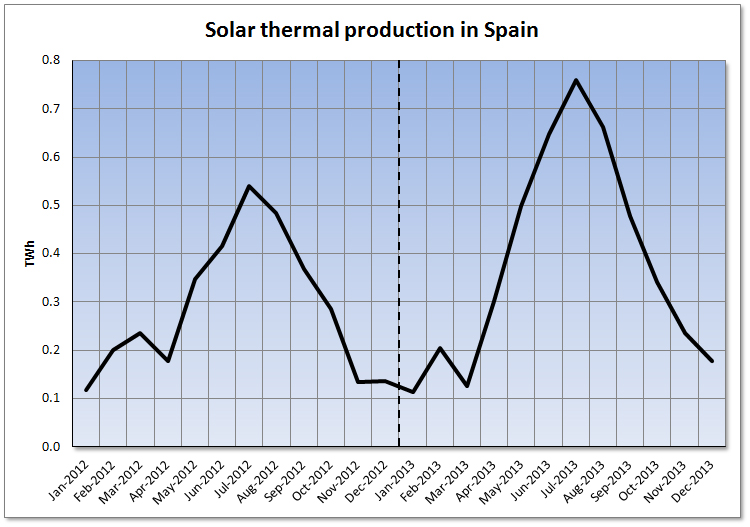 Analysis of the Spanish Wholesale Electricity Market 2013