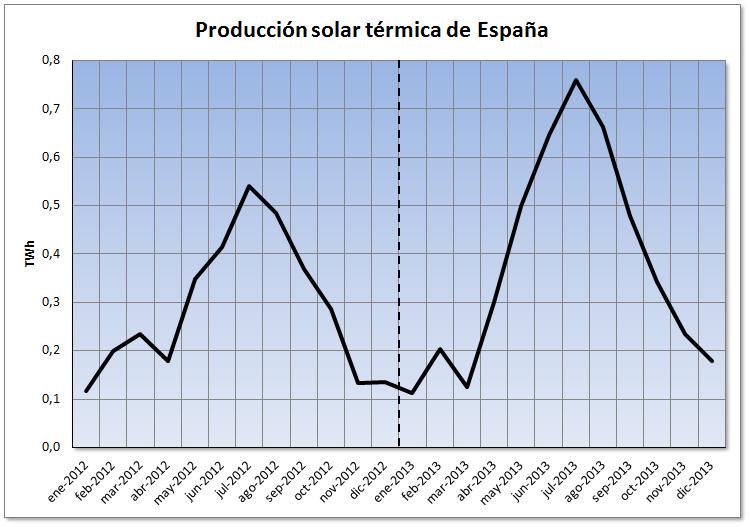 Mercado eléctrico de español