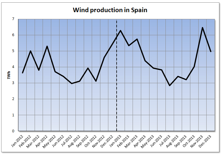 Analysis of the Spanish Wholesale Electricity Market
