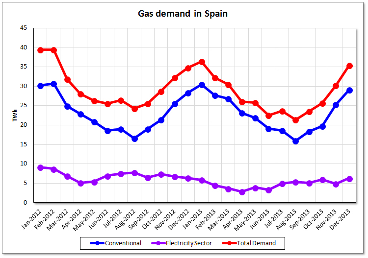 Gas Demand in Spain for 2013