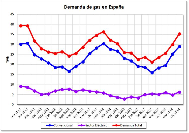 Evolución de la demanda de gas en España