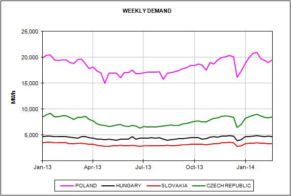 European Energy Market Prices February 2014