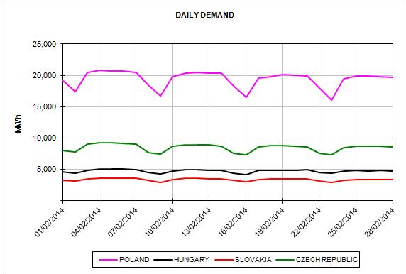 Energy Market Prices February 2014