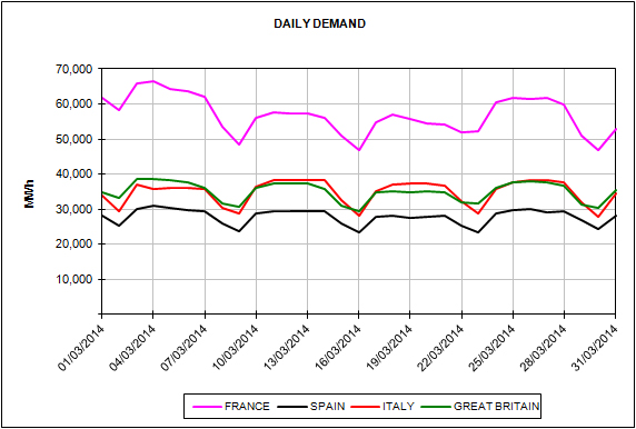 Report of the European Energy Market Prices