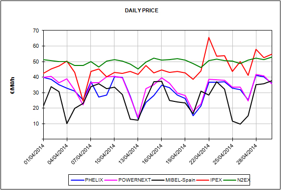 Report of the European Energy Market Prices for the month of April 2014