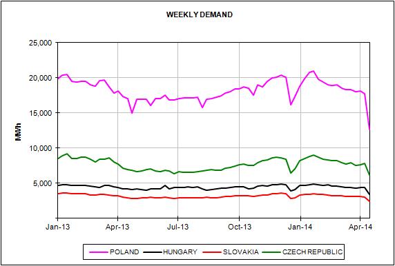 European Energy Market Prices April 2014