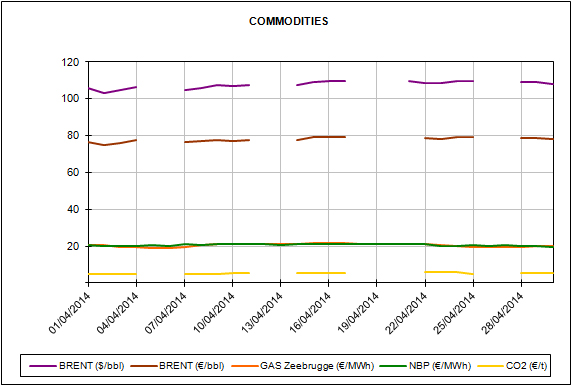 Report of the Energy Market Prices for the month of April 2014