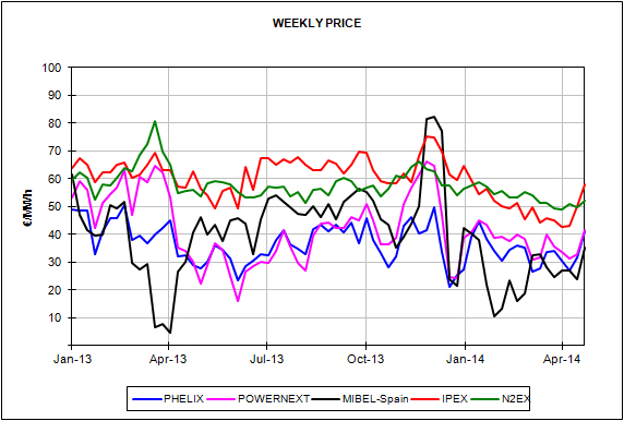 Report of the European Energy Market Prices for the month of April