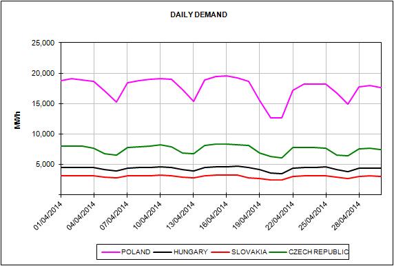 Energy Market Prices April 2014