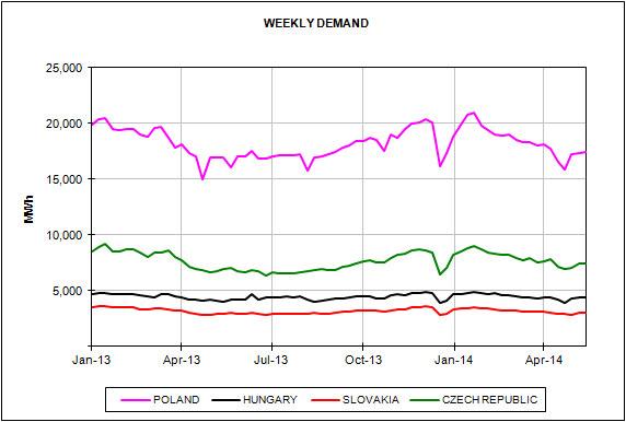 European Energy Market Prices May 2014