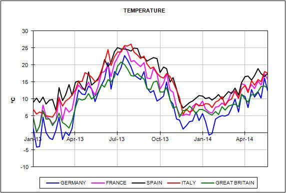European Energy Market Prices
